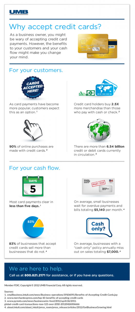 Why Accept Credit Cards Infographic