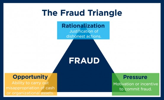 Fraud Triangle