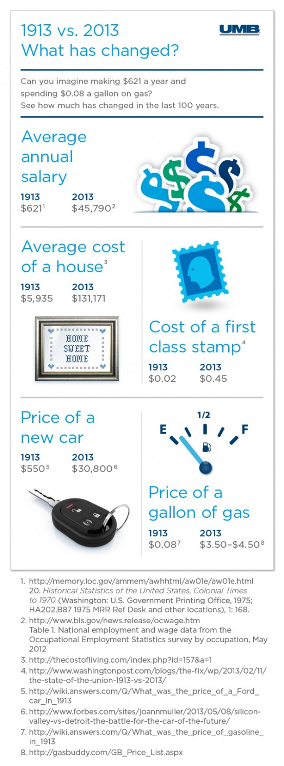 1913 versus 2013 Infographic Part 2