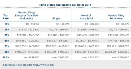 Income-Tax-Rates-table