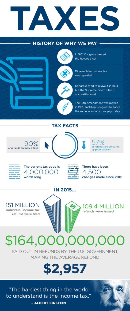 Tax Facts 2016