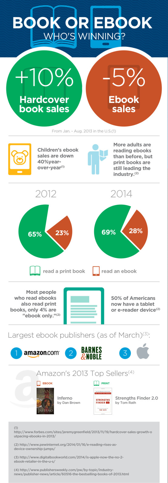 eBooks vs. Traditional Books - infographic