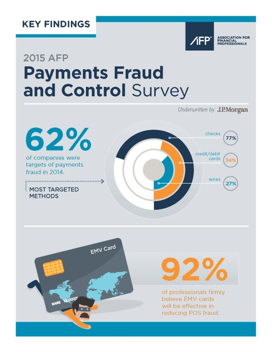 Payments Fraud_Survey_One-pager