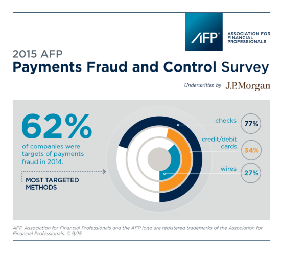 2015 AFP Payments Fraud and Control Survey