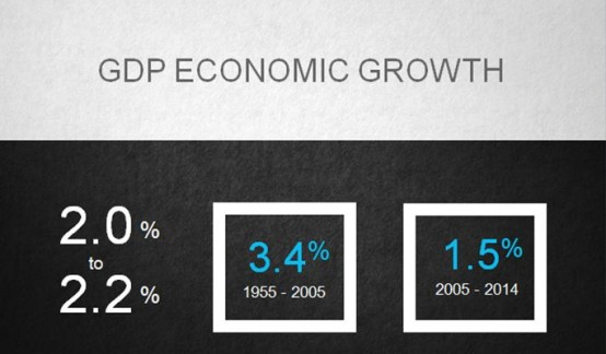 GDP economic growth