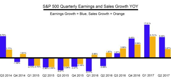 Corporate Earnings Expectations