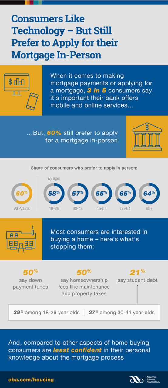 An infographic of How Technology is Changing Home Buying