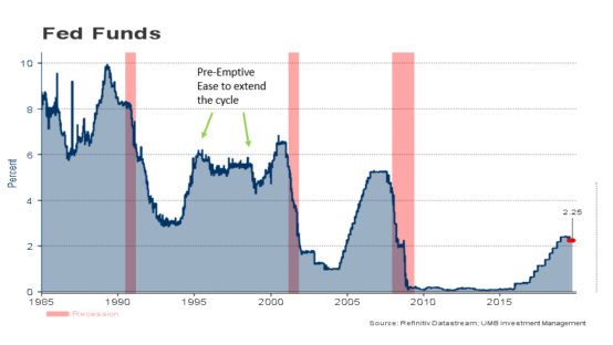 Fed Fund rate trends