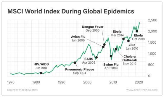 MSCI world index during pandemics 1