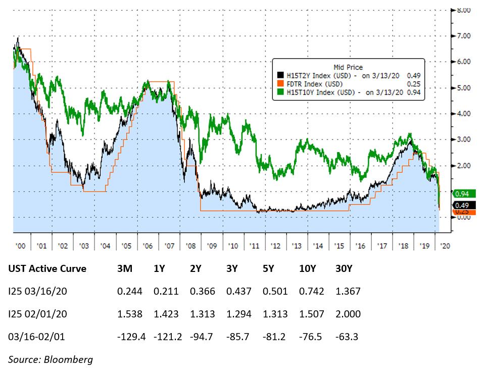 A graph of U.S. Treasury yields.