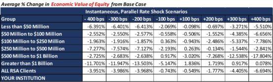 economic value of equity