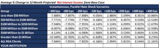 new interest income