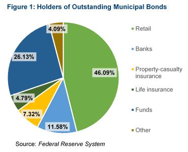 Pie chart: holders of outstanding municipal bonds
