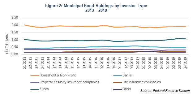 Chart: bond holding by investor type