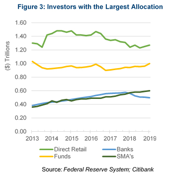 Chart: investors with the largest allocation
