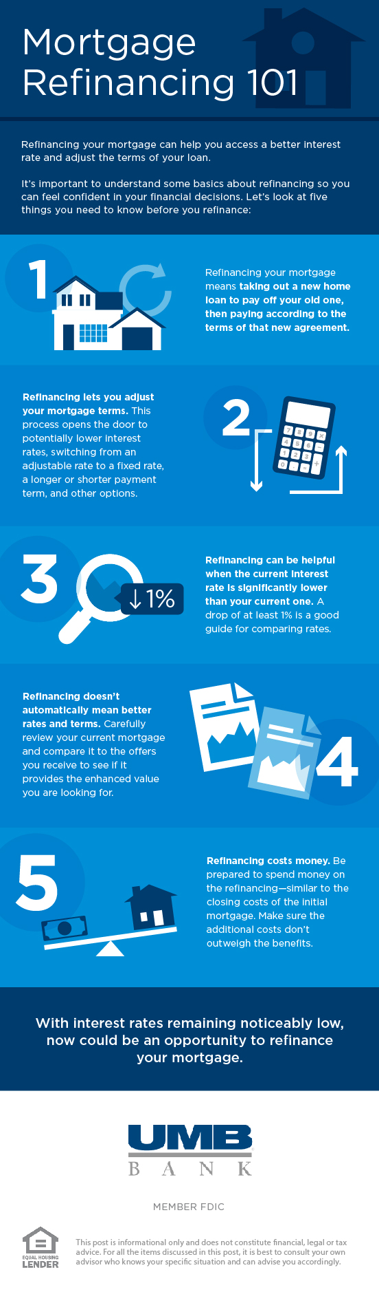 mortgage refinance infographic
