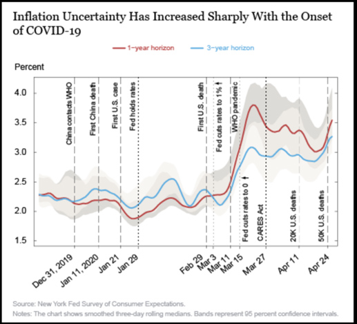 inflation uncertainty