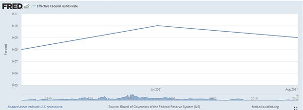Effective Federal Funds Rate Aug 2021