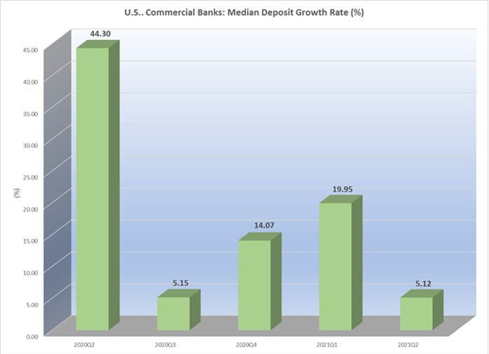 US commercial banking median deposit growth rate 2021