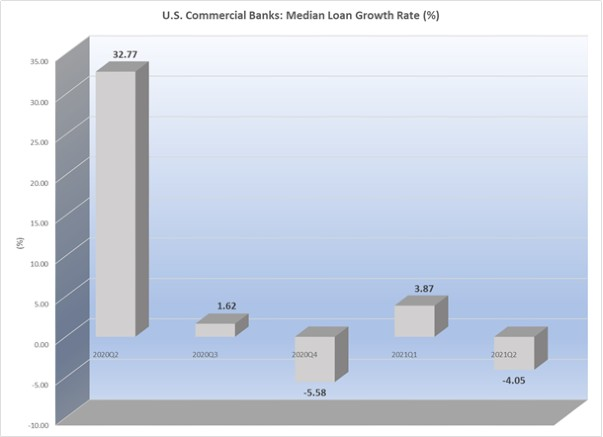 US commercial banks median loan growth rate 2021