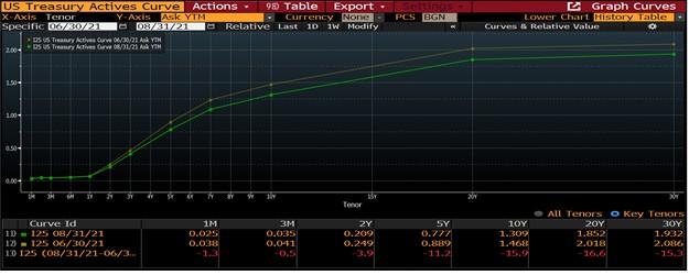 US Treasury Actives Curve